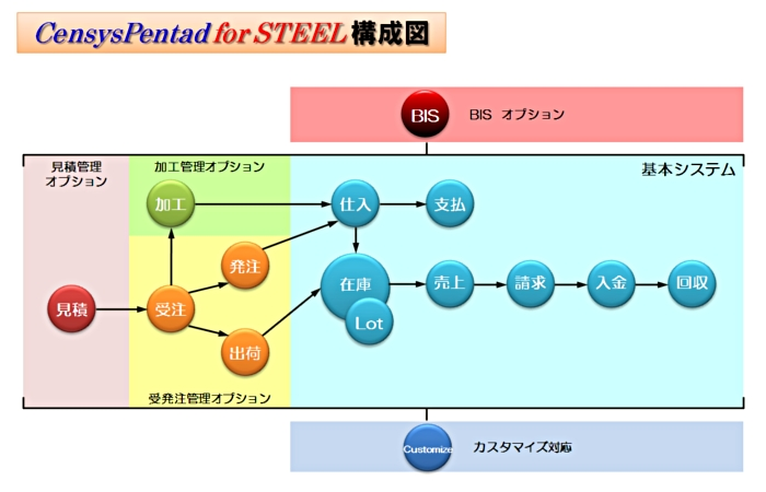 CensysPentad for STEEL 構成図